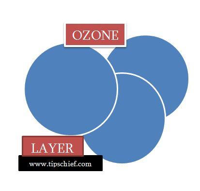 Essay on ozone layer