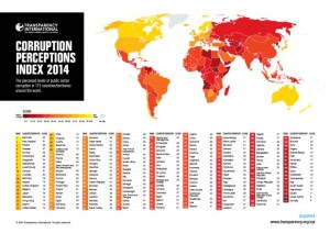 Corruption perception index by transparency international