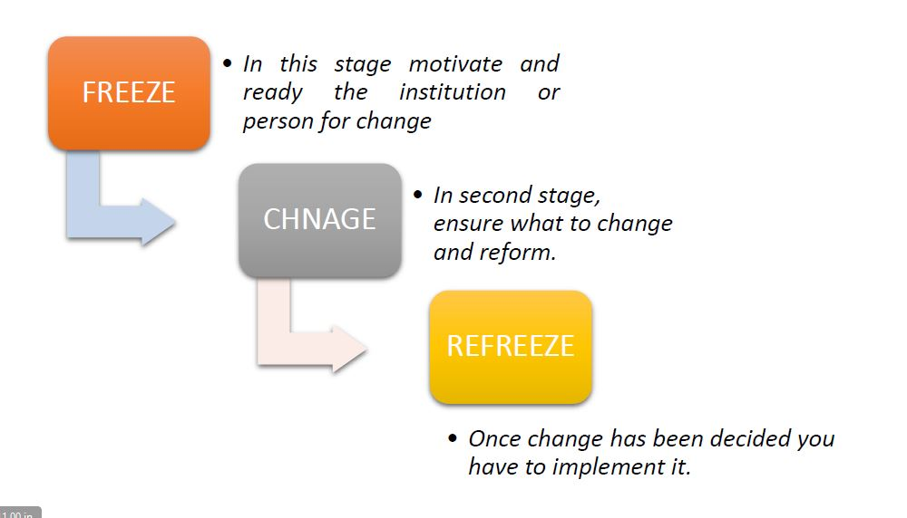 lewins model of organisational change essay Hence, the kurt lewin model of change is compatible to be applied by the change managers in the implementation of hots in the school organization changes are able to change the attitude and behaviour of the members organization.