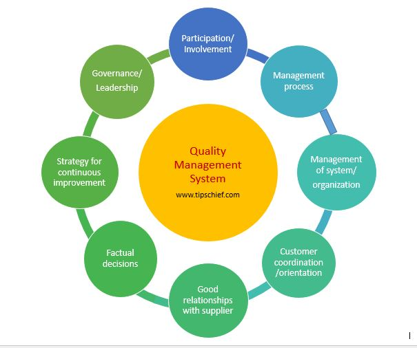 dissertations on quality management system and leadership efficacy Graduate theses and dissertations graduate college 2011 enrollment management strategies: effectiveness and usage at member institutions of the council for.