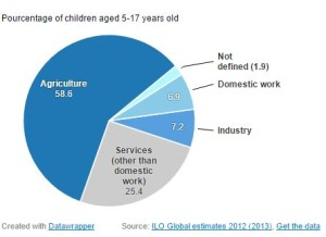 child labour statistics