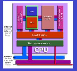 computer trivia MCQs on CPU processor